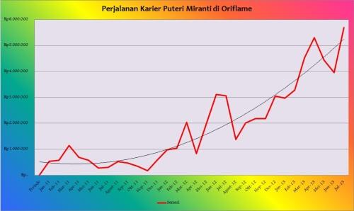 Perjalanan Karier Puteri 29 agustus 2013